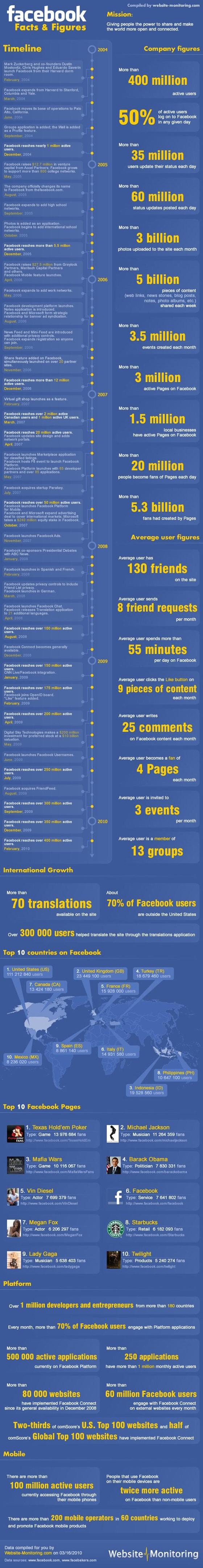facebook-chiffres