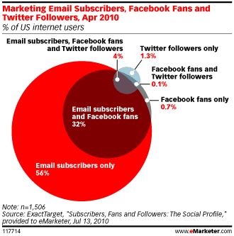 facebook-email-twitter