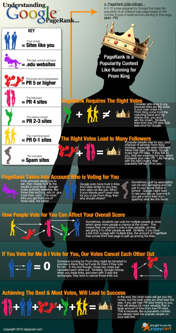 pagerank-google-infographie