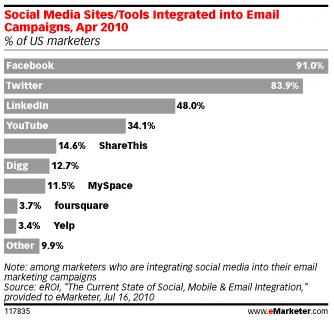 reseaux-sociaux-integres-dans-campagnes-emailing