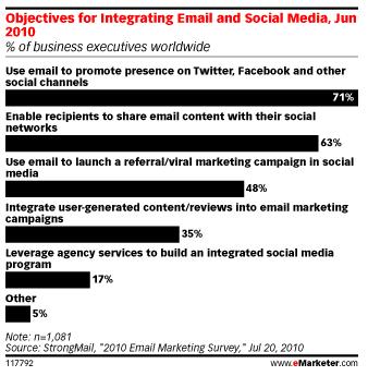 usages-email-reseaux-sociaux
