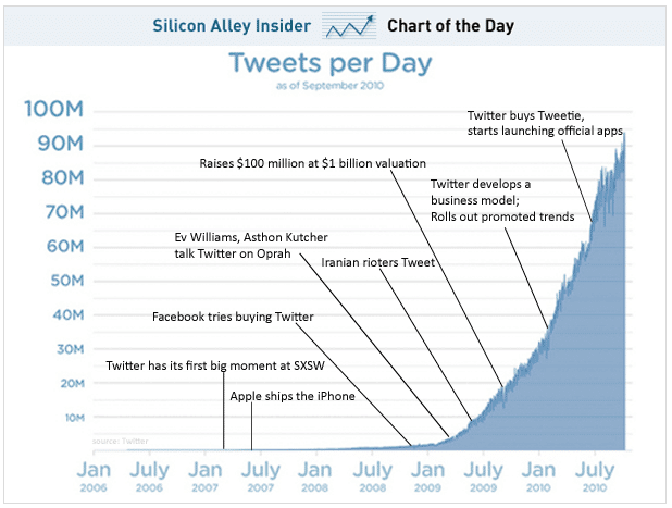 90-millions-tweets-jour
