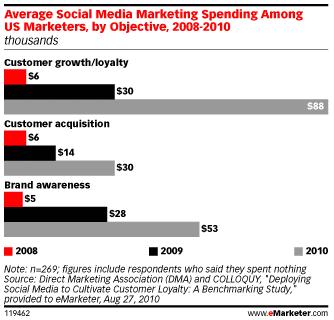 Investissements-medias-sociaux