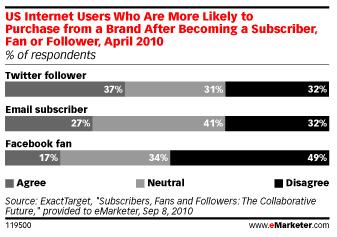 abonnes-twitter-fan-facebook-acheter-marque