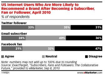 abonnes-twitter-fan-facebook-recommander-marque