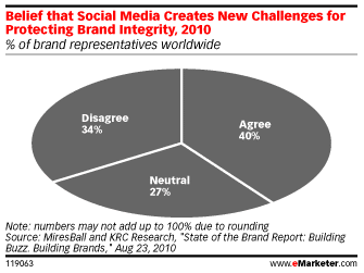 brand-marketing-challenges-marques