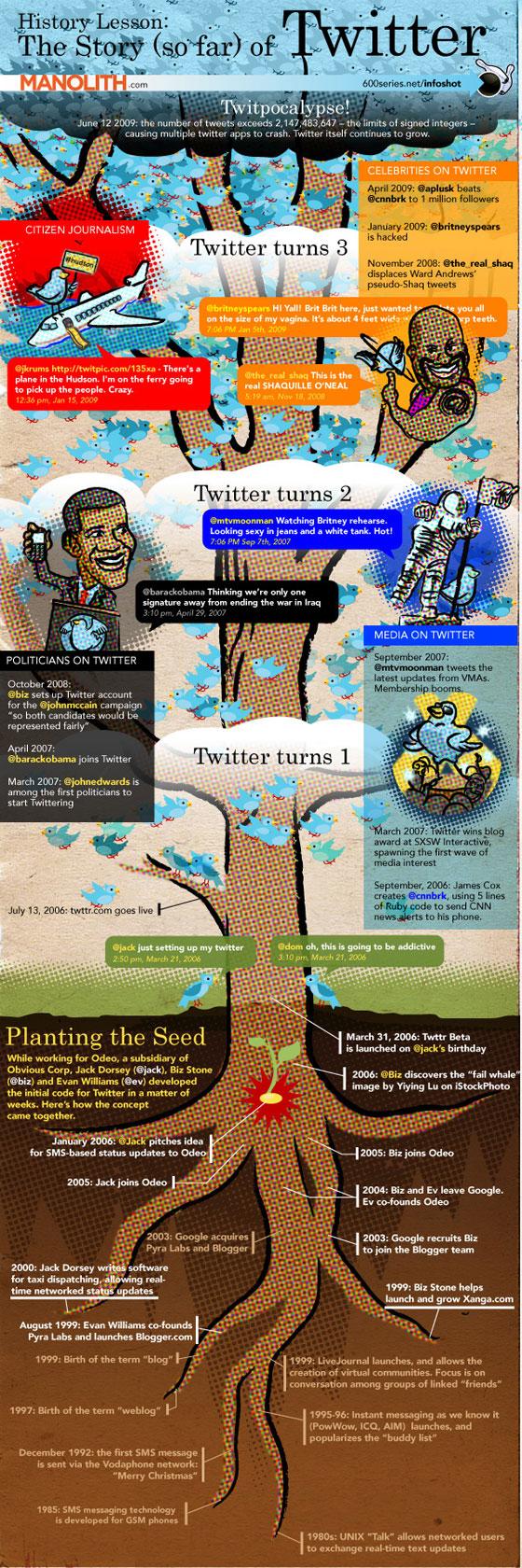 histoire-Twitter