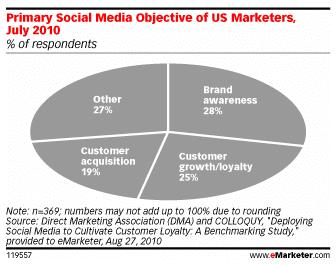 objectifs-marketing-reseaux-sociaux
