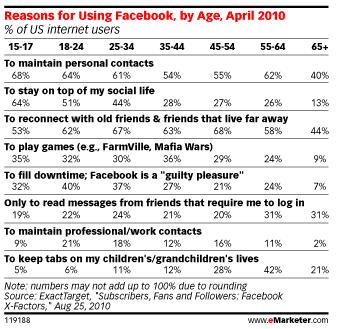 raisons-utiliser-facebook