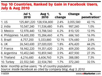 taux-pénétration-facebook-2010