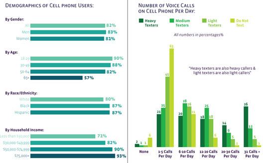Comment Les Adultes Utilisent Le Téléphone Mobile?
