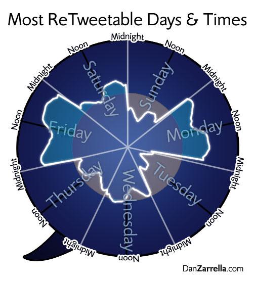 twitter-jours-heures-tweets