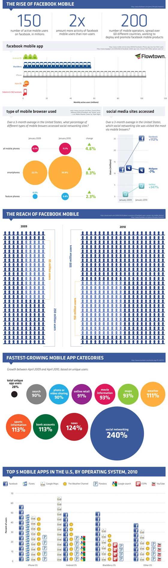 augmentation-utilisation-telephone-facebook-infographie