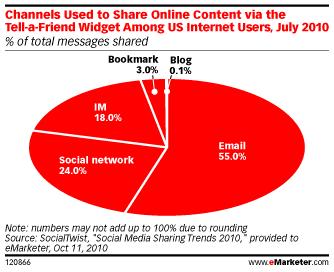 canaux-communication-partager-contenu