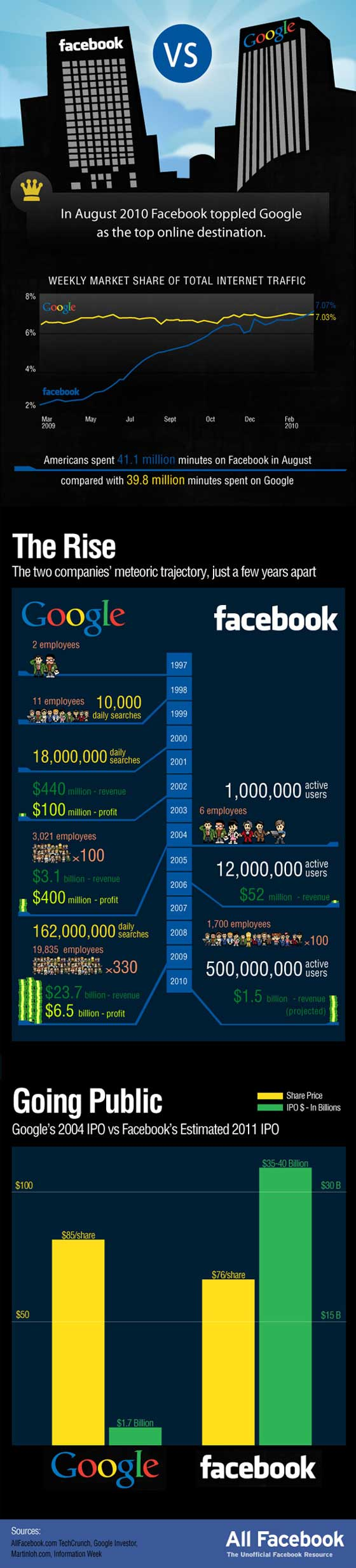 google-contre-facebook