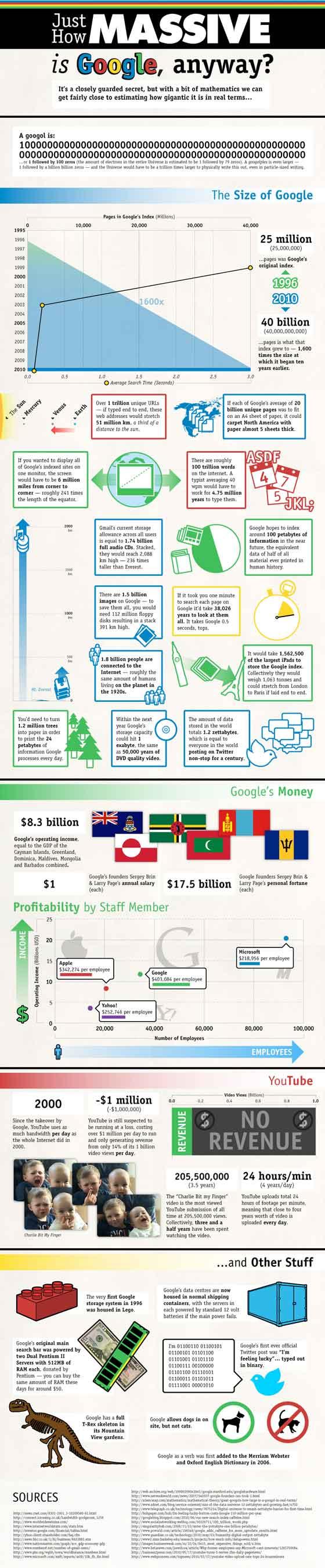 Google En Chiffres – Infographie