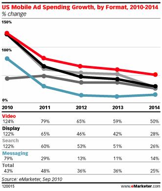 investissements-formats-publicitaires-téléphones-portables-usa