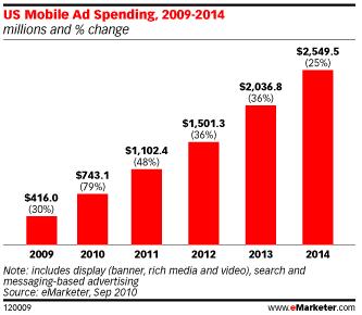 investissements-publicitaires-téléphones-portables-usa
