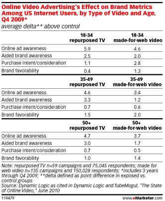video-marketing-marques