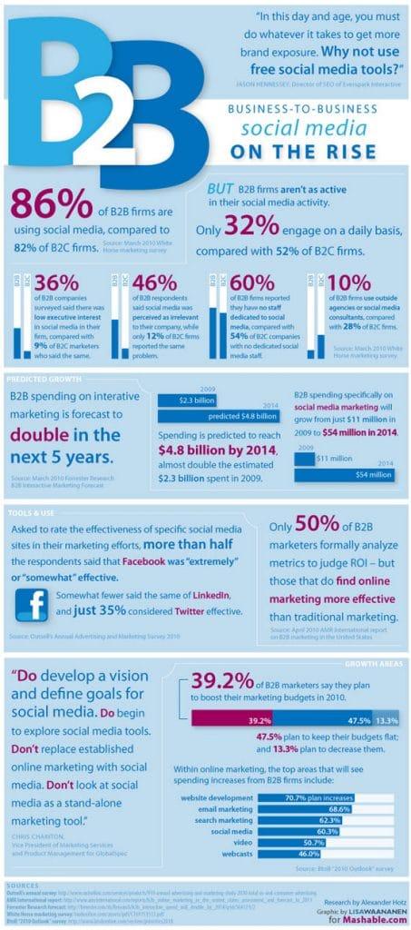 B2B-Social-Media-Marketing-Infographie