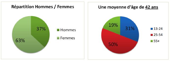 famicity-reseau-social-demographie