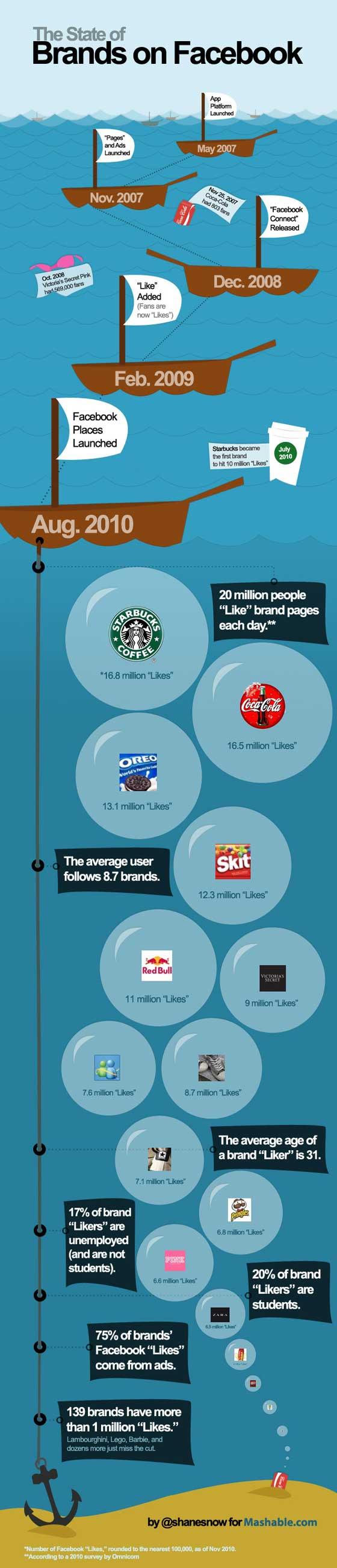 les-plus-grandes-marques-facebook