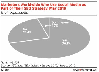 search-marketers-medias-sociaux