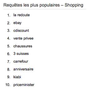 Google-Zeitgeist-requetes-les-plus-populaires-shopping