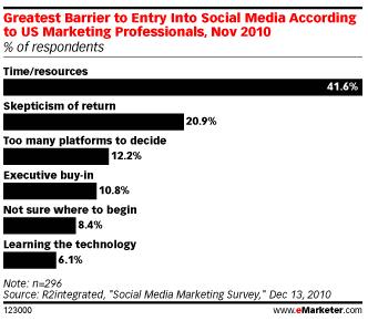 Le temps et les ressources considérés comme les deux obstacles principaux aux médias sociaux