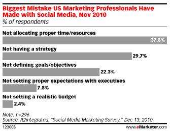 La plus grande erreur sur les medias sociaux est le manque d'investissement en temps et en ressources