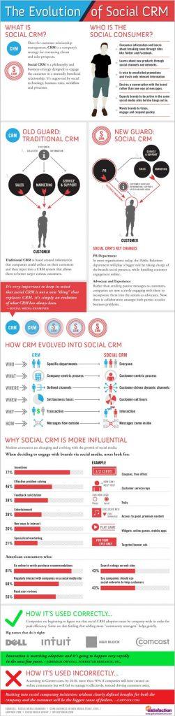 social-crm-evolution