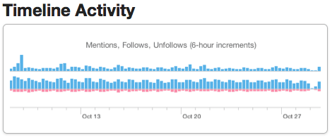 twitter-for-business-timeline-activity