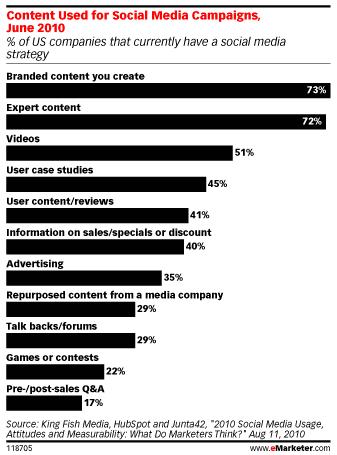 types-contenus-utilises-medias-sociaux