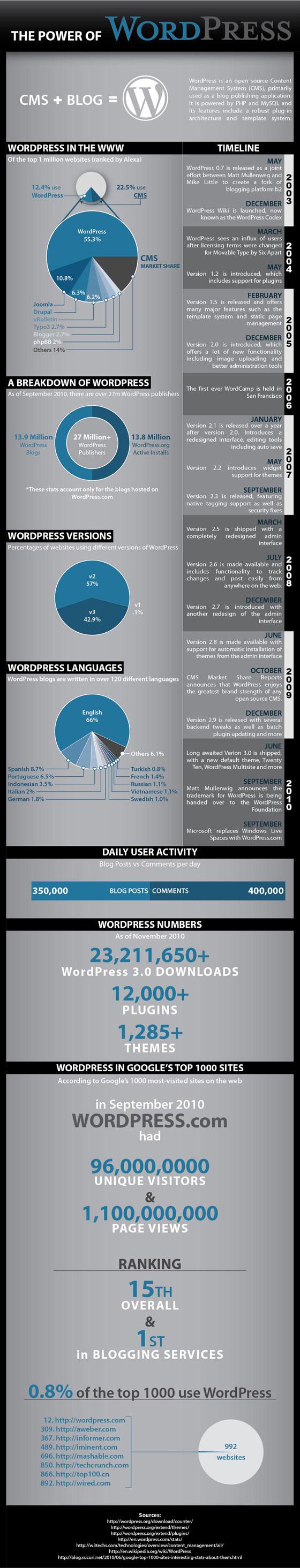 wordpress-statistiques