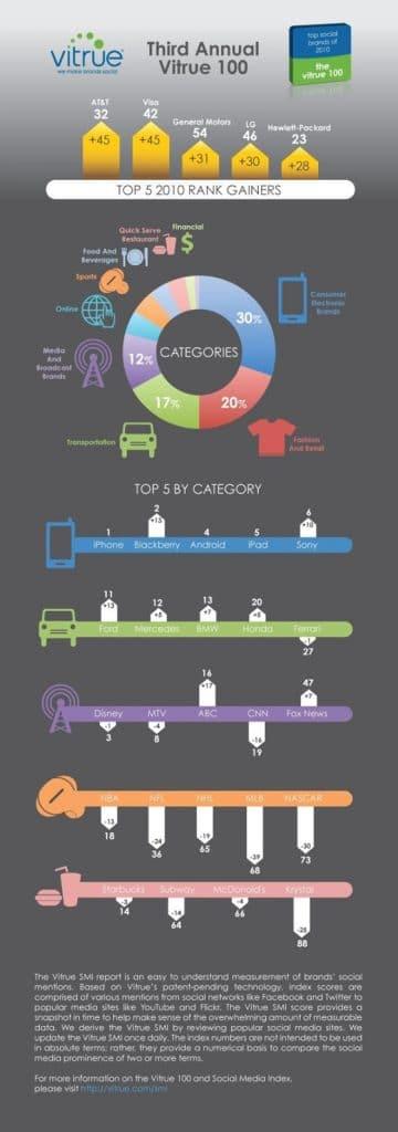 Quelles sont les marques qui ont crée le plus de buzz sur les médias sociaux en 2010?