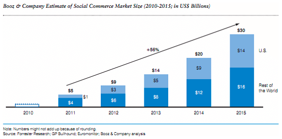 augmentation-commerce-facebook-d-ici-2015