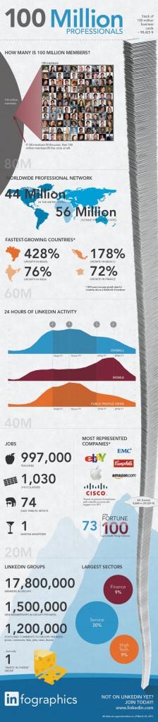 linkedin-100-millions-utilisateurs