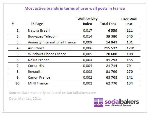 marques-fans-les-plus-actifs-facebook-france