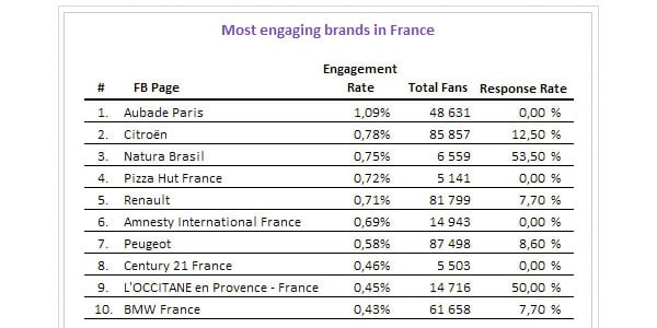 pages-facebook-taux-engagement