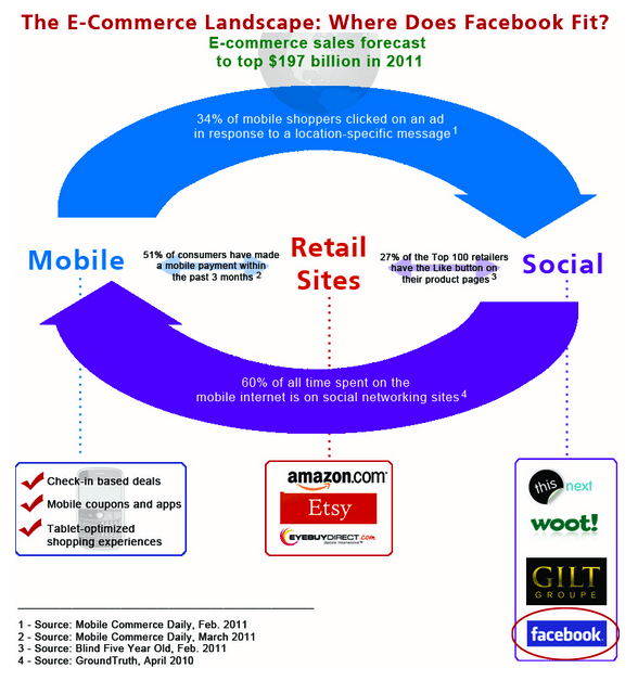 social-commerce-et-facebook-2011