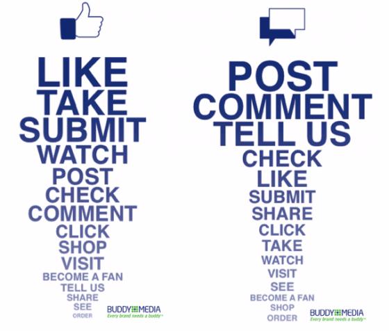 Mots A Utiliser Pour Favoriser Les J'aime Et Les Commentaires