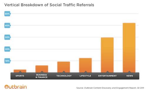 industries-verticales-les-plus-partagees-medias-sociaux