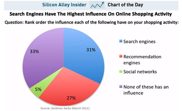 influcence-medias-sociaux-e-commerce