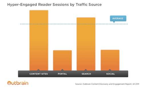 lecteur-engages-par-source-trafic