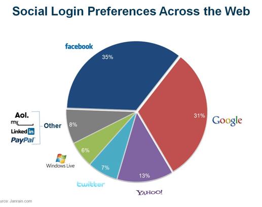 login-social-web-2011