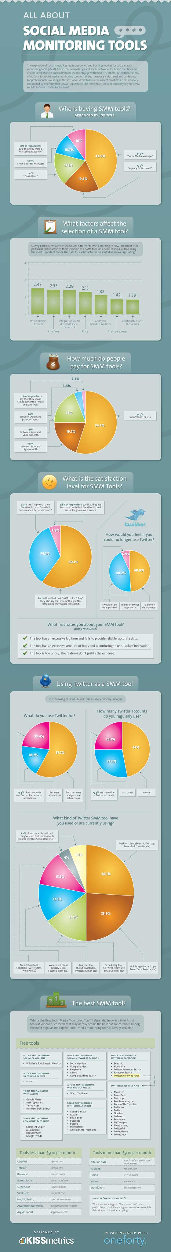 outils-marketing-medias-sociaux