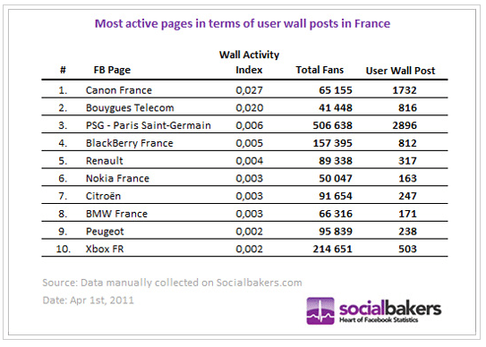 pages-facebook-fans-les-plus-actifs-mars-2011-france