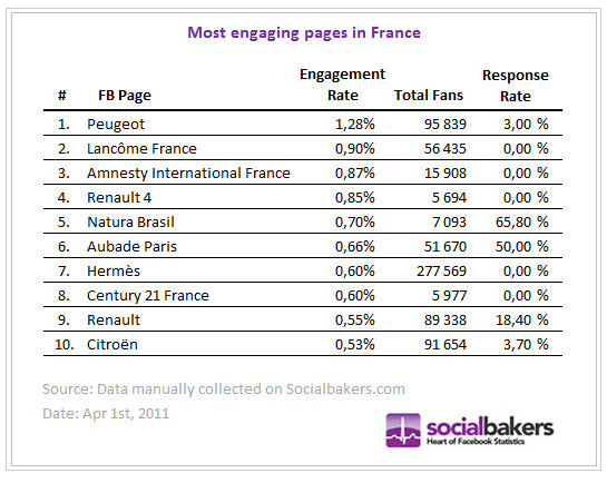 pages-facebook-meilleur-taux-engagement-mars-2011-france