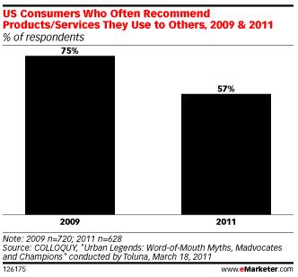 pourcentage-consommateurs-us-recommandent-produits-souvent