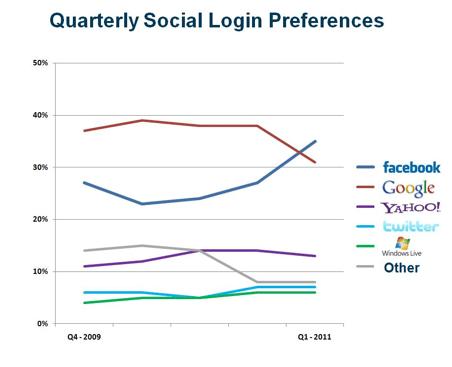 preferences-login-social-2009-2011